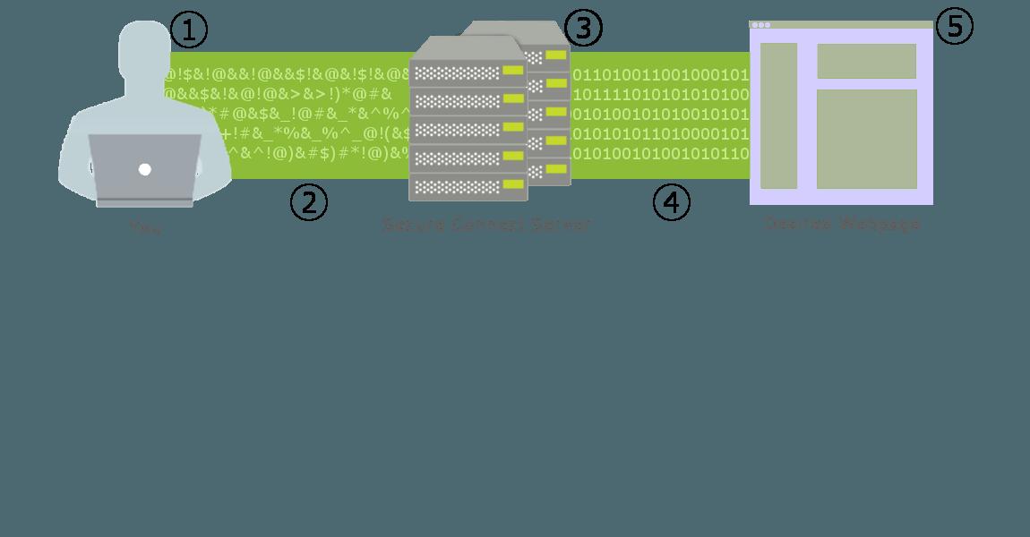 How-VPN-works-expanded
